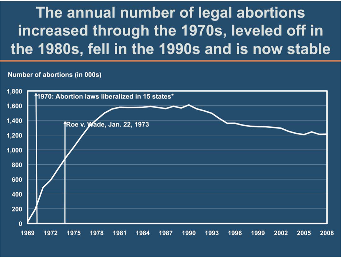 Abortion rate chart from