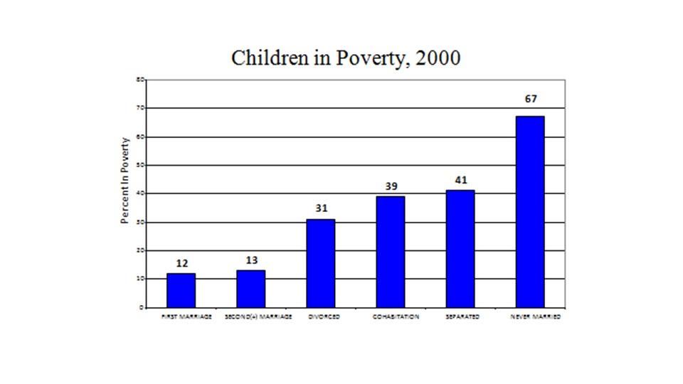 Poverty, children in
