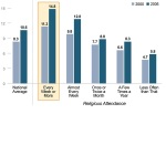 Religious attendance